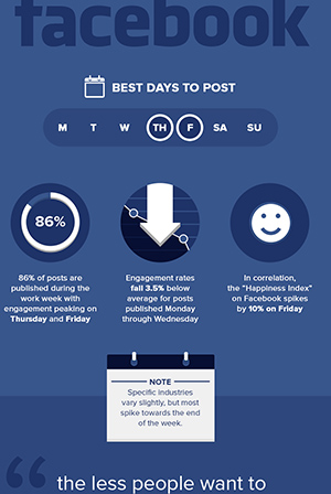 Excerpt of AdWeek's Infographic on best posting times for Social Media