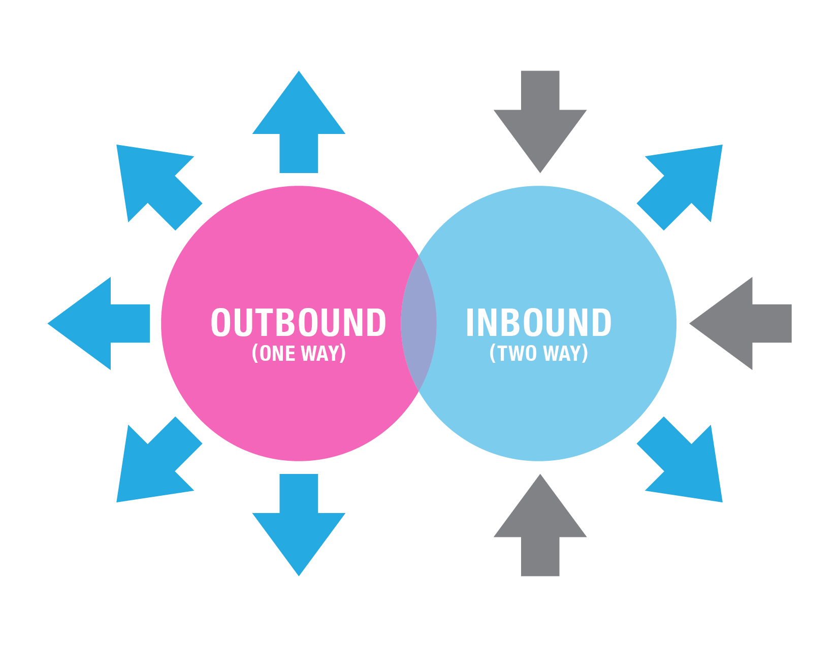 Inbound vs. Outbound Marketing: What's the Difference and Why it ...