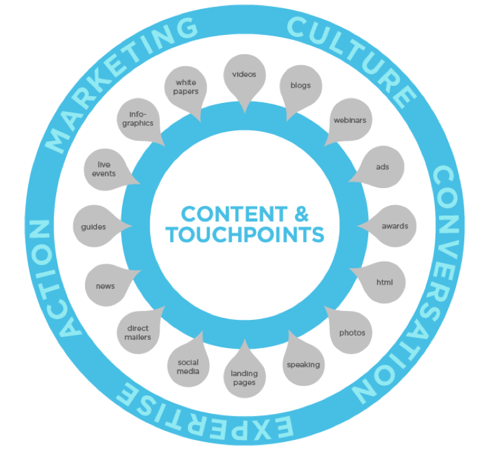 content wheel for digital marketing - Philosophy Communication
